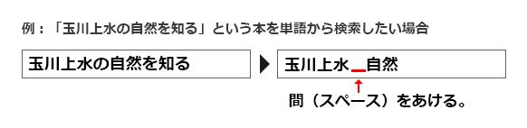 画像:資料の検索方法例の図